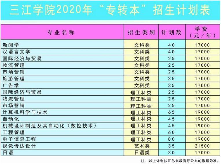 2020年中国传媒大学南广学院专转本招生专业介绍