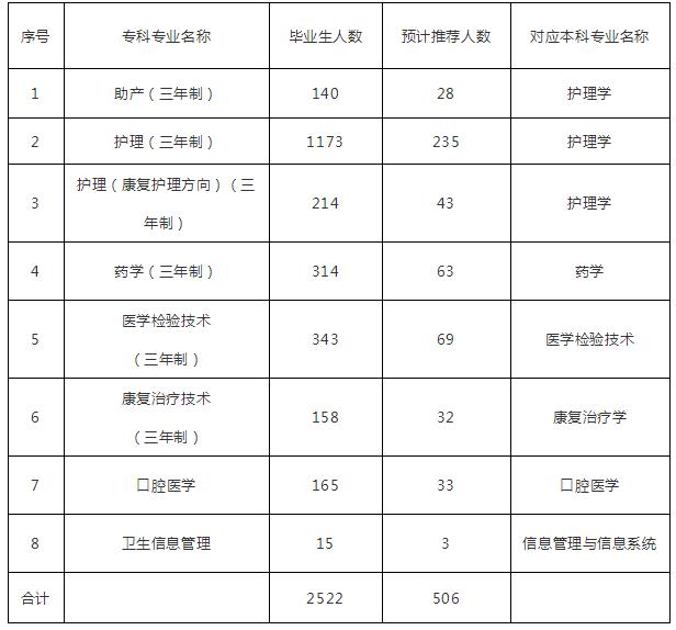 2020年湖南中医药大学专升本招生专业有哪些?