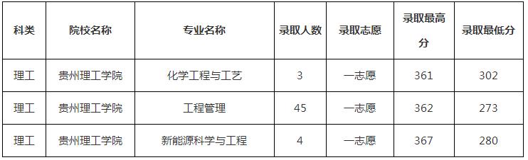 2019年贵州理工学院专升本录取分数线是多少?