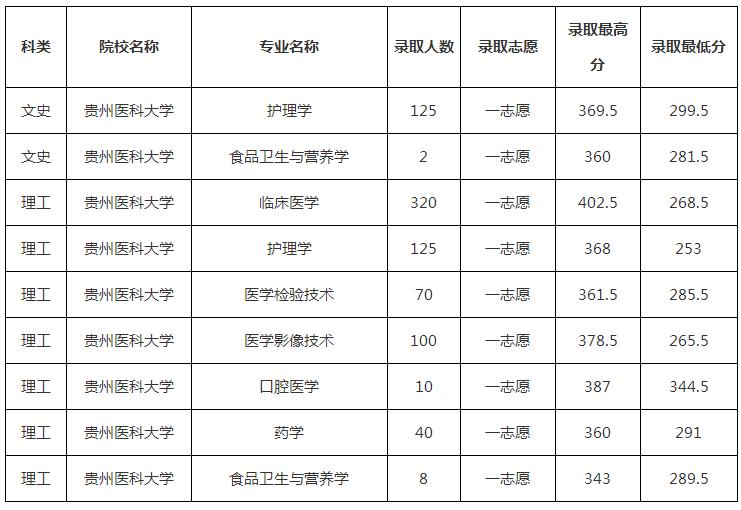 2019年贵州医科大学专升本分数线是多少?