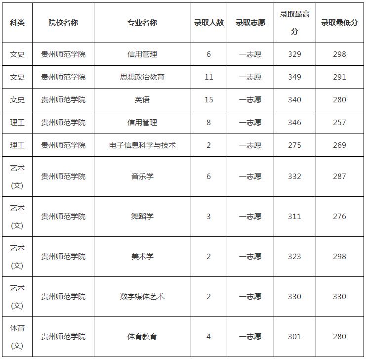 2019年贵州师范学院专升本录取分数线是多少