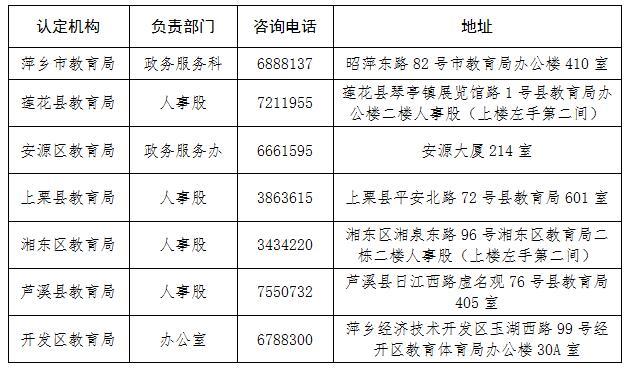 2020年江西萍乡市开展教师资格认定的通知