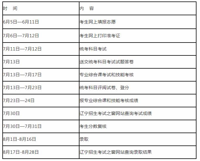 2020年辽宁专升本考试流程时间安排