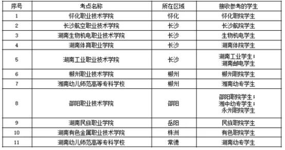 2020年湖南专升本院校考试时间及地点汇总