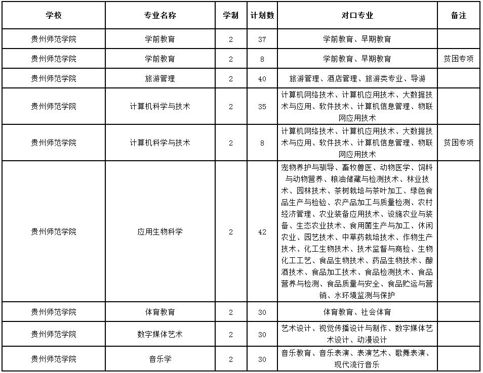 2020贵州师范学院专升本专业及招生计划