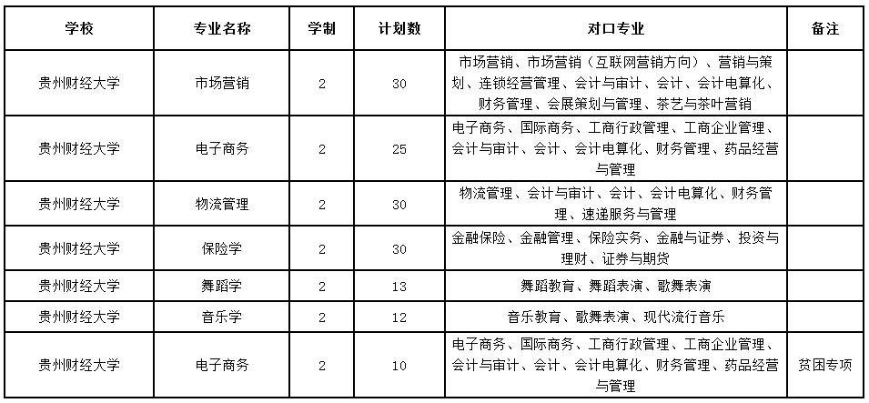 2020年贵州财经大学专升本专业及招生计划