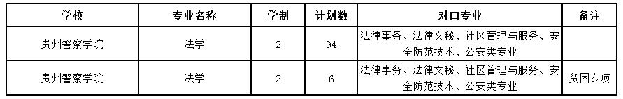 2020贵州警察学院专升本专业及招生计划