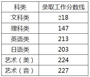 2020年江蘇專轉本成績查詢時間入口 分數線