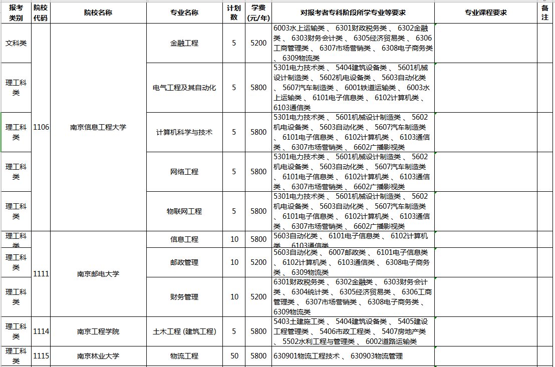 2020年江蘇專轉本建檔立卡專項計劃表