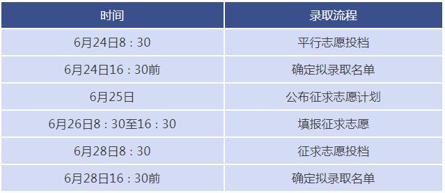 2020浙江专升本成绩查询入口 最低控制分数线