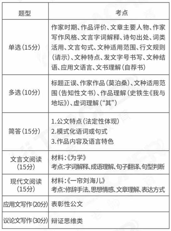 2020重庆专升本大学语文考题分析
