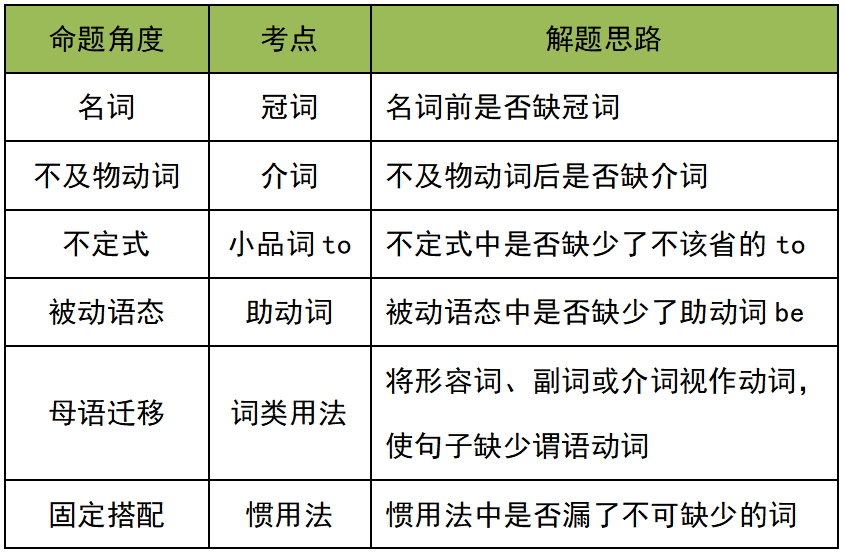 2020江西专升本英语考试题型考点及答题技巧