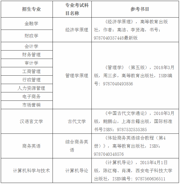 2020年贵州财经大学商务学院专升本招生简章