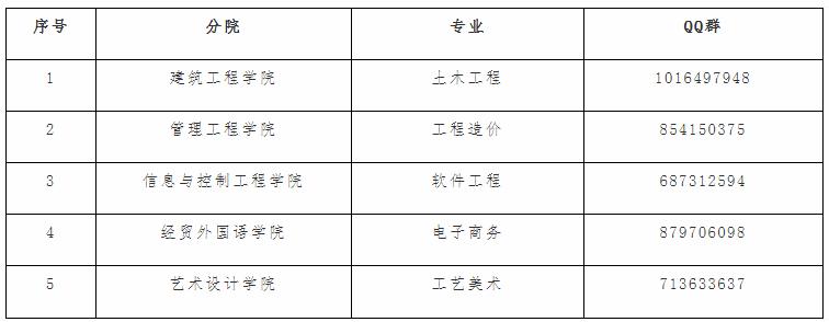 2020年浙江广厦建设职业技术大学专升本拟录取新生须知