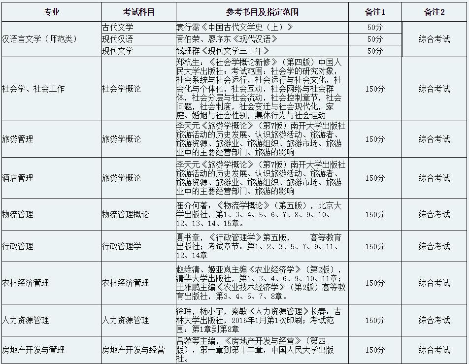 黔南民族师范学院专升本考试科目及参考书目