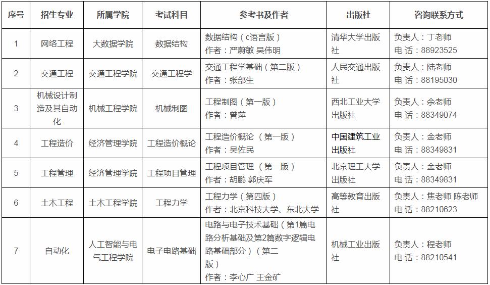 贵州理工学院专升本考试科目及参考书目