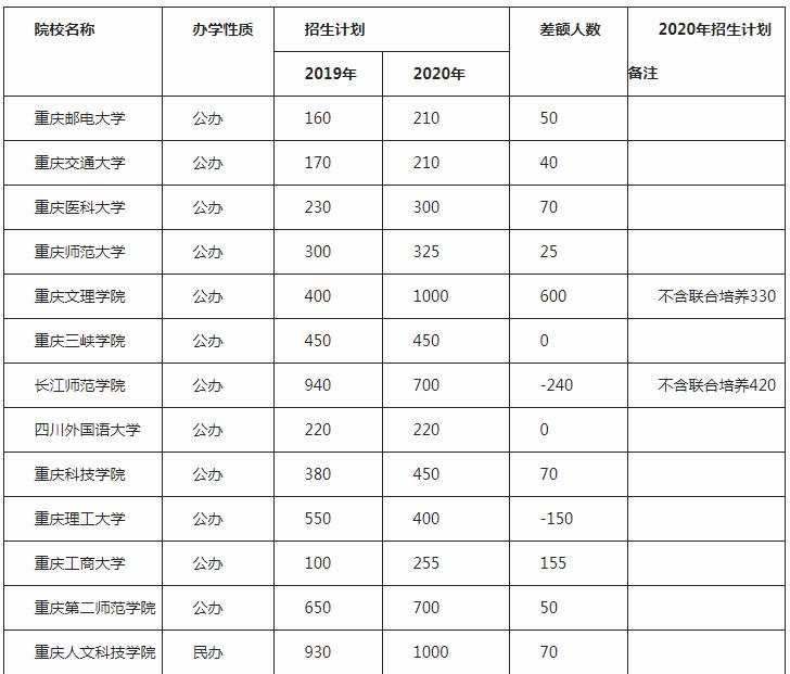2020年重慶專升本報名人數 錄取率