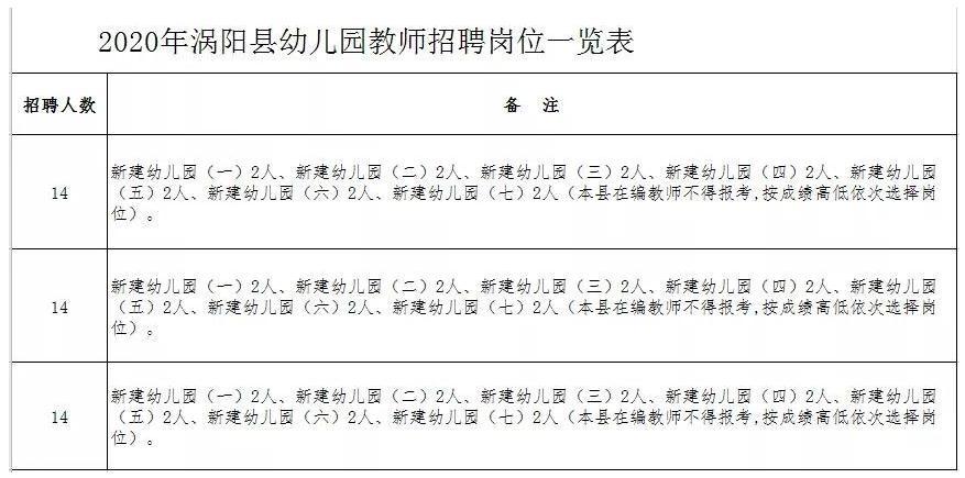安徽涡阳县2020年公立幼儿园教师招聘公告(42人)