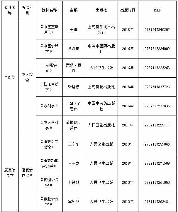 贵州中医药大学专升本考试科目及参考书目