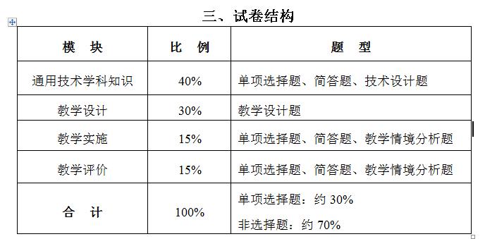 高中通用技术老师教师资格证考试大纲