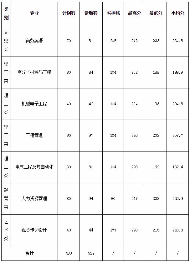 2020年衢州学院专升本分数线