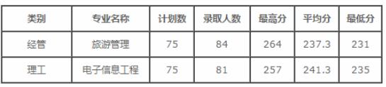 2020年浙大城市学院专升本录取分数线