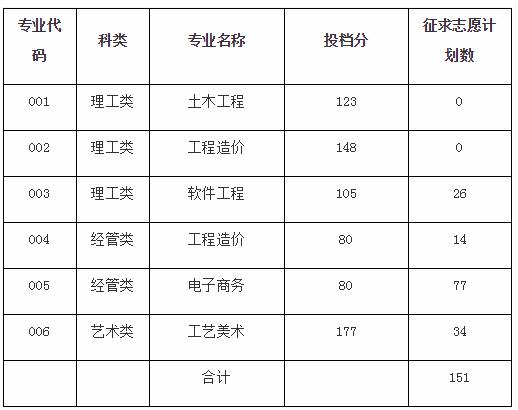2020浙江广厦建设职业技术学院专升本录取分数线