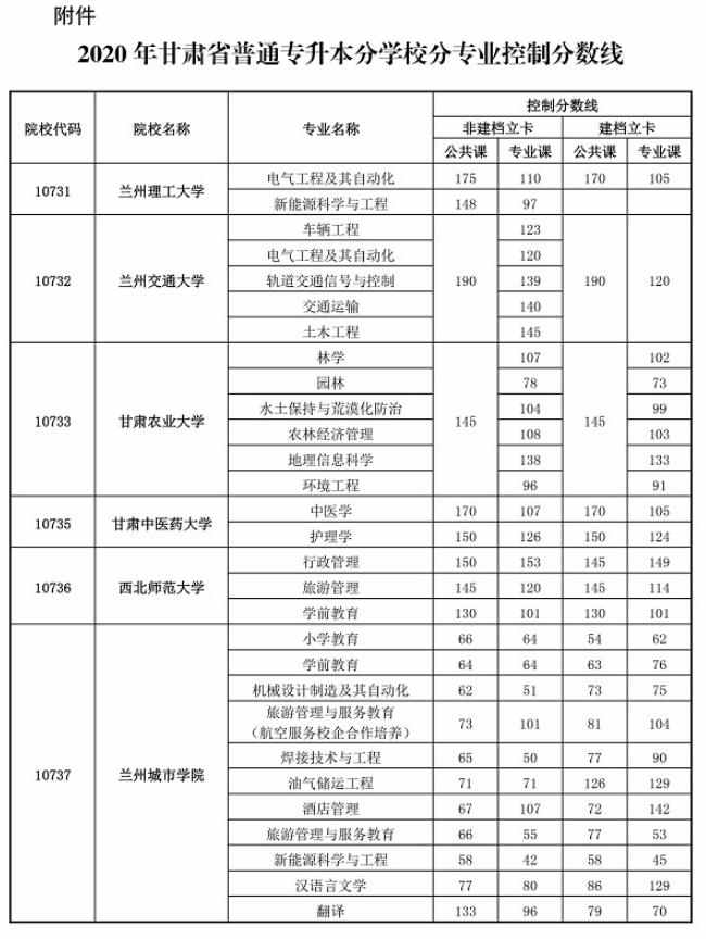 2020年甘肅專升本首次錄取最低控制分數線