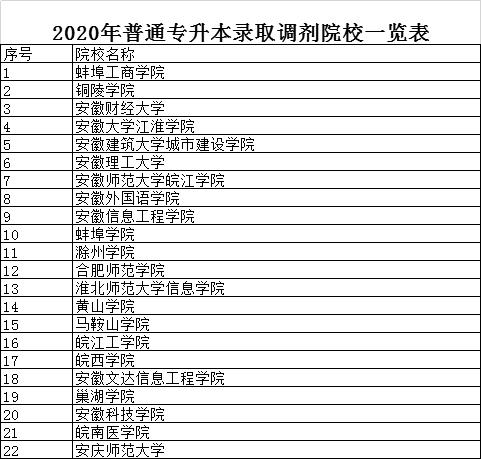 2020年安徽专升本录取调剂院校名单(表)