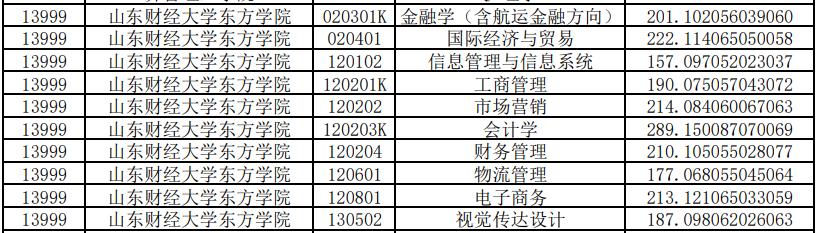 山东财经大学东方学院专升本投档分数线2020