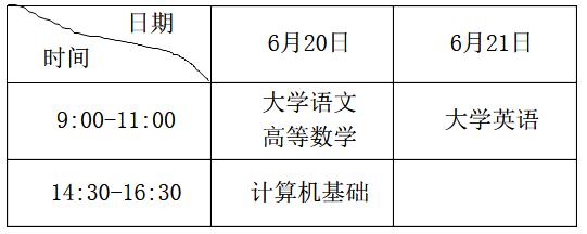 重庆2020年专升本新政策
