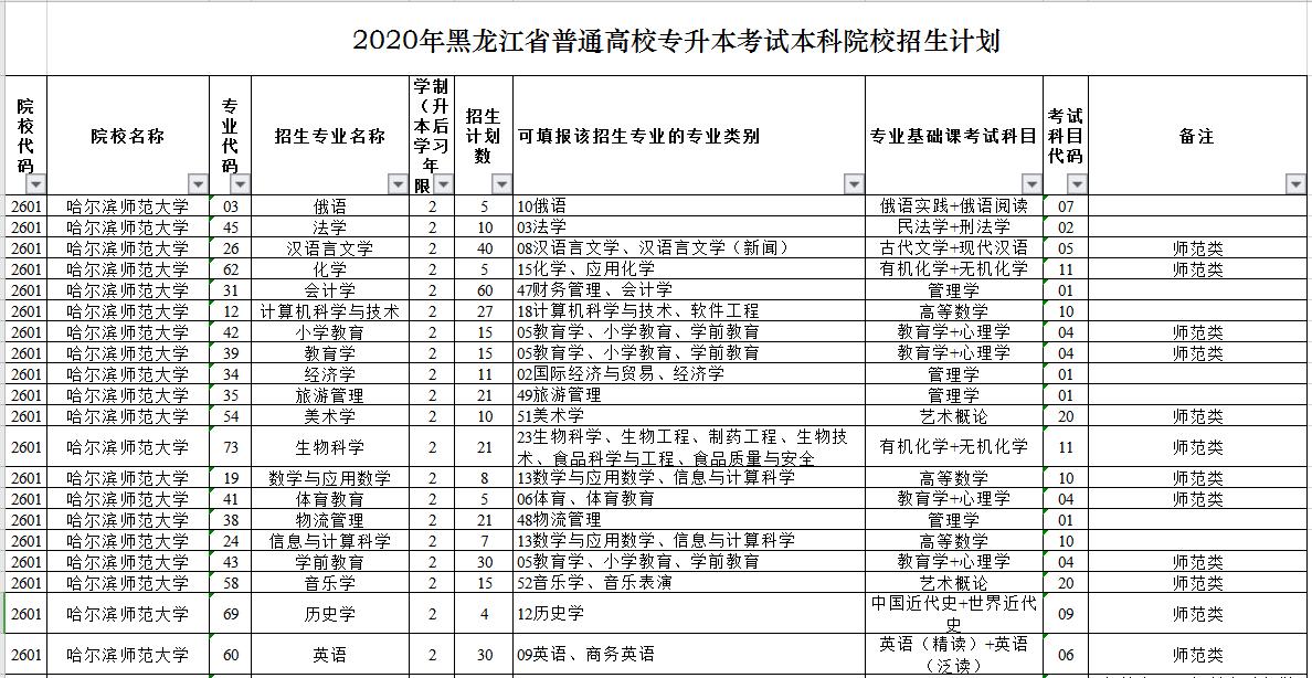 2020年黑龙江专升本招生计划