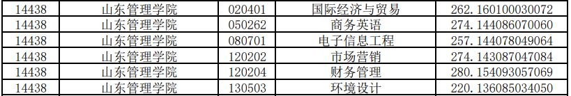 山东管理学院专升本投档分数线2020