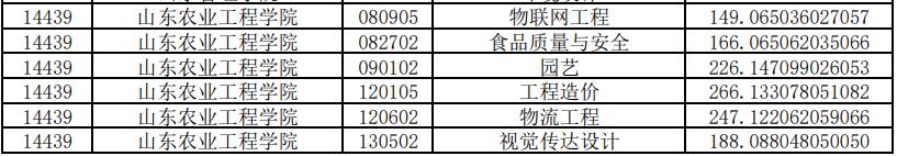 山东农业工程学院专升本投档分数线2020