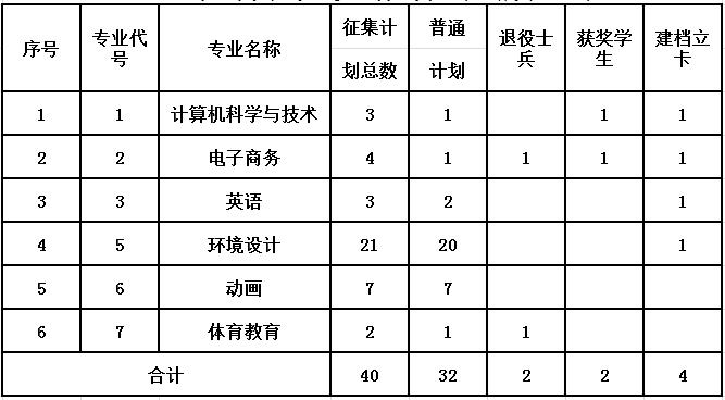 2020年景德镇陶瓷大学科技艺术学院专升本调剂录取办法