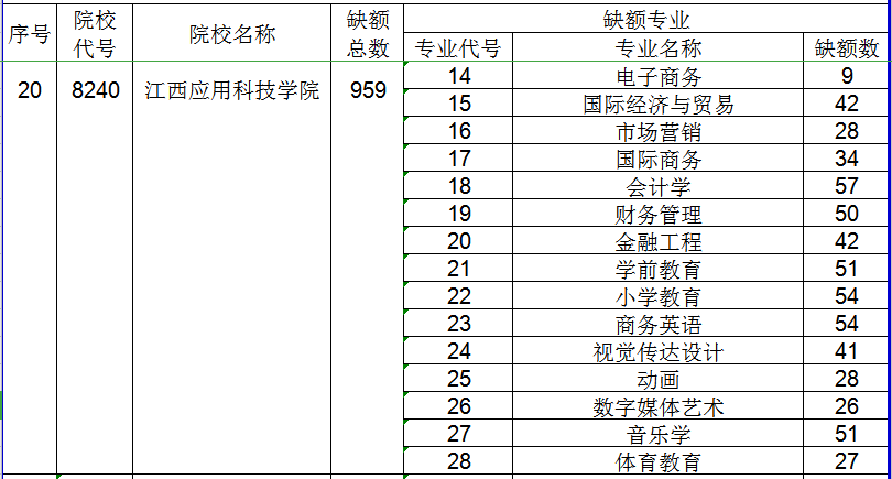 2020年江西应用科技学院专升本缺额专业及计划
