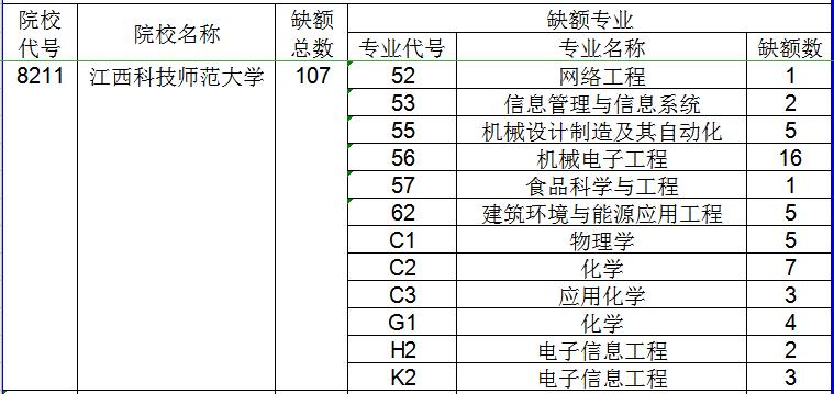 2020年江西科技师范大学专升本调剂录取办法