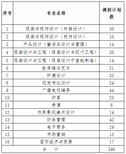 2020年江西服装学院专升本调剂复试工作方案