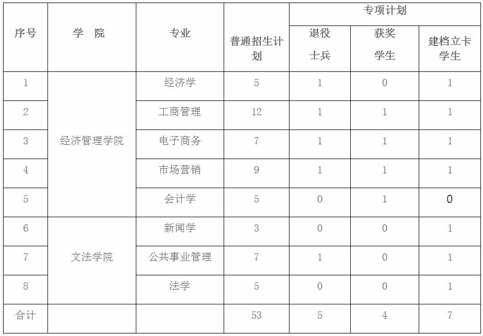 2020年南昌航空大学专升本调剂录取办法