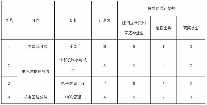 2020年华东交通大学理工学院专升本调剂录取办法