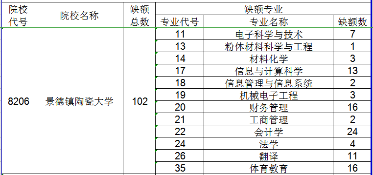 2020年景德镇陶瓷大学专升本调剂录取办法