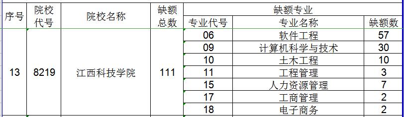 2020年江西科技学院专升本缺额专业及计划