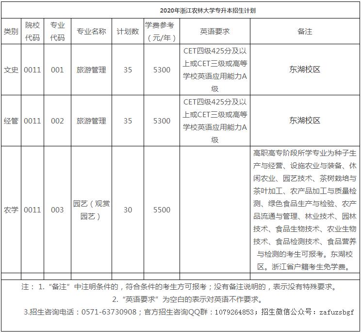2020年浙江农林大学专升本招生计划
