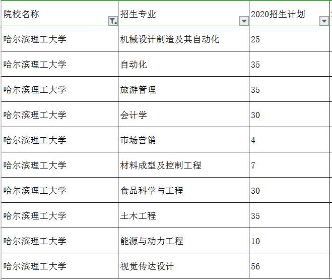2020哈尔滨理工大学专升本招生计划及专业