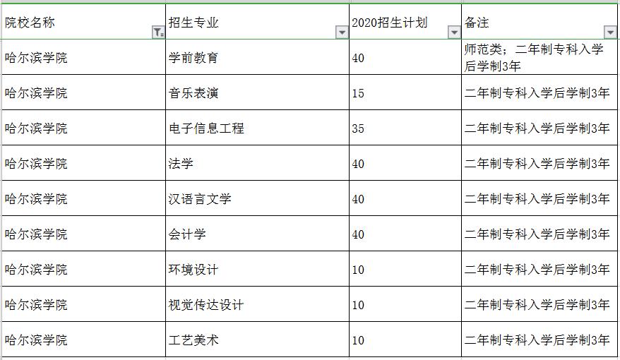 2020哈尔滨学院专升本招生计划及专业