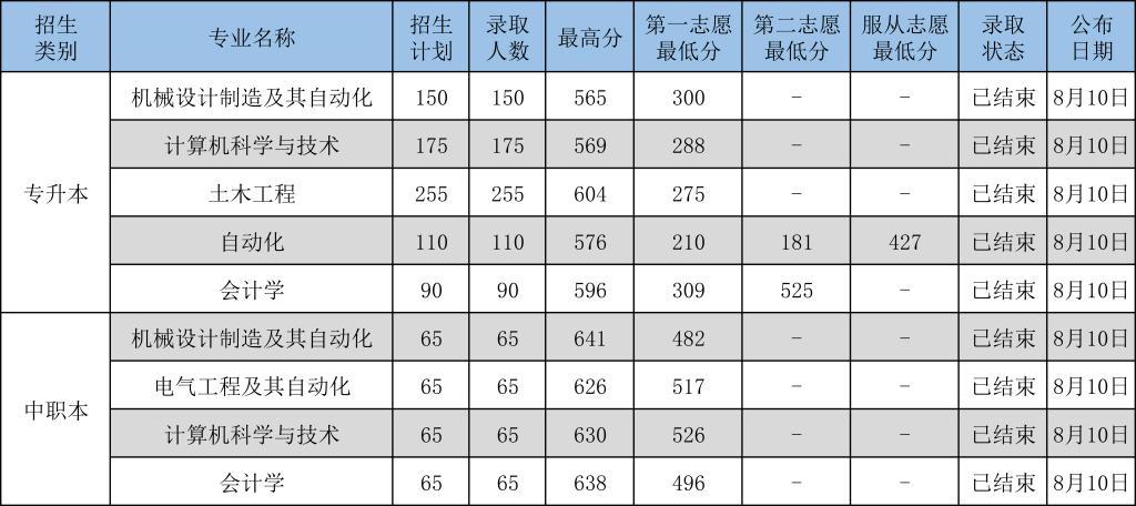 遼寧科技學院2020年職業教育對口升學錄取情況