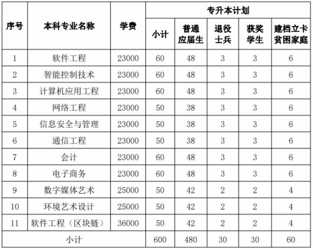 2020年江西軟件職業技術大學專升本招生簡章