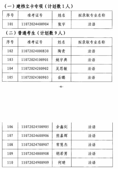 2020年江漢大學專升本法語專業錄取名單