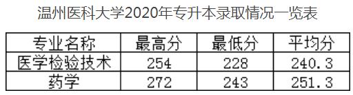2016-2020年温州医科大学专升本分数统计表