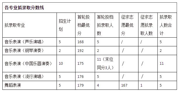 浙江音乐学院2019~2020年专升本各专业拟录取分数线